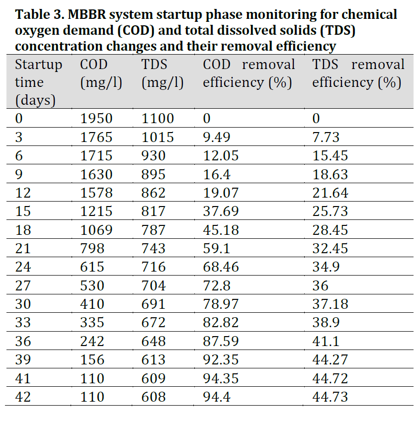Text Box: Figure 2. MBBR system startup phase monitoring for chemical oxygen demand (COD) and total dissolved solids (TDS) concentration changes (A) and removal efficiency (B)
