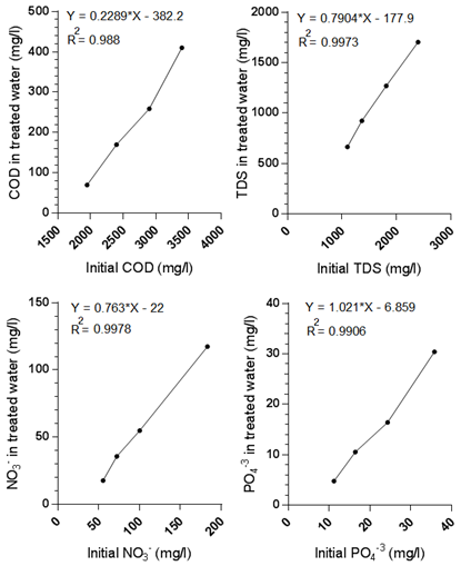 Text Box: Figure 4. MBBR system regression analysis between influent and effluent quality under constant hydraulic retention time (HRT) of 6 h and for different biochemical indices. Chemical oxygen demand (COD) (A) total dissolved solids (TDS) (B) NO3- concentration (C) PO4-3 concentration (D)