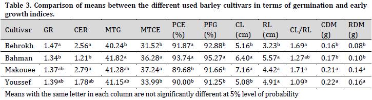 Gamma radiation influence on germination characteristics of barley