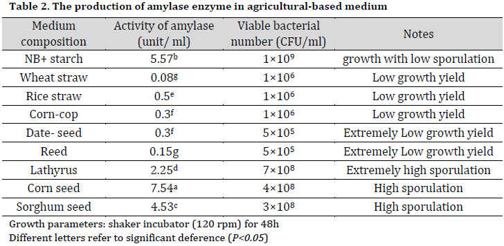 The production of α-amylase enzyme from Iraqi isolate of Bacillus thuringiensis using agricultural-based media