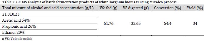 Bioconversion of white sorghum biomass using MixAlco fermentation process
