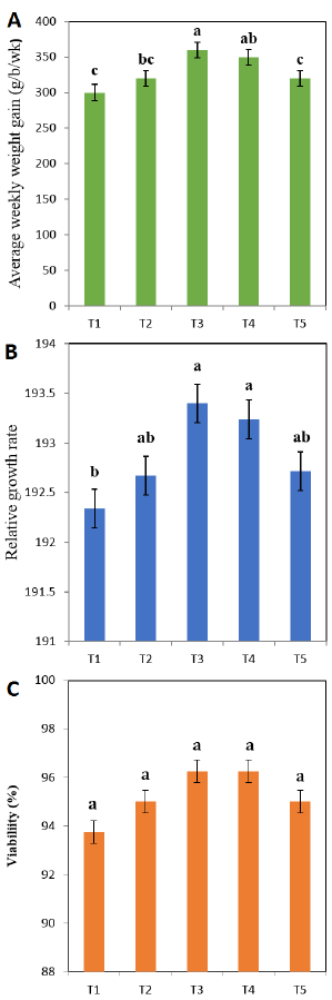The growth, viability, and blood indices of broiler fed on papaya, black cumin, and mustard seed powder supplemented diets