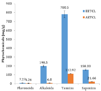 In-vitro trypanocidal activity of ethanolic and aqueous extracts of Terminalia catappa leaf