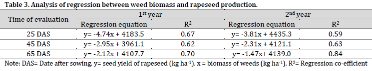 Single-pass tillage combined with herbicides and rice stubbles enhances weed control and yield of rapeseed in Bangladesh