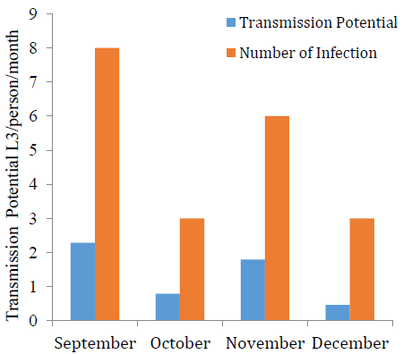 Possible recrudescence of onchocerciasis within Kaduna metropolis: microfilariae load and transmission potential posed by blackfly