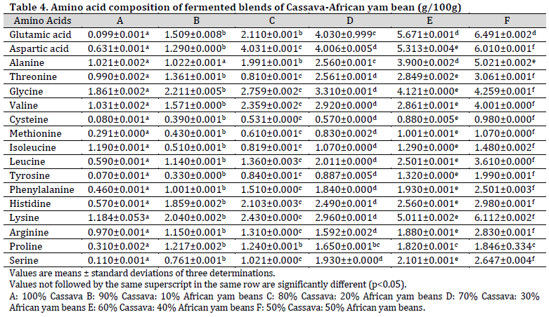 Nutritional composition of fermented and extruded blends of cassava and African yam beans flour